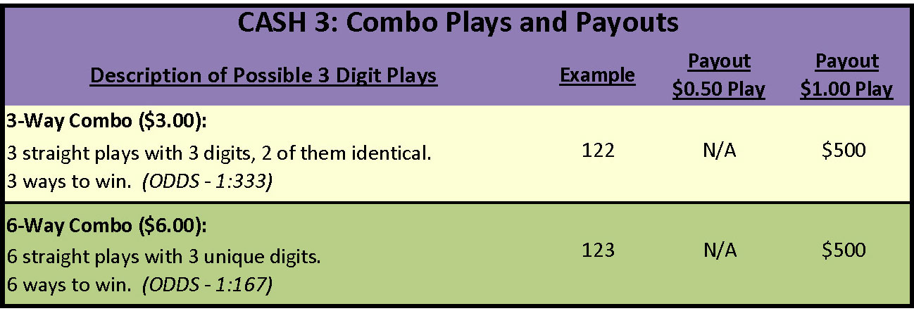 cash3-combo-plays-payouts