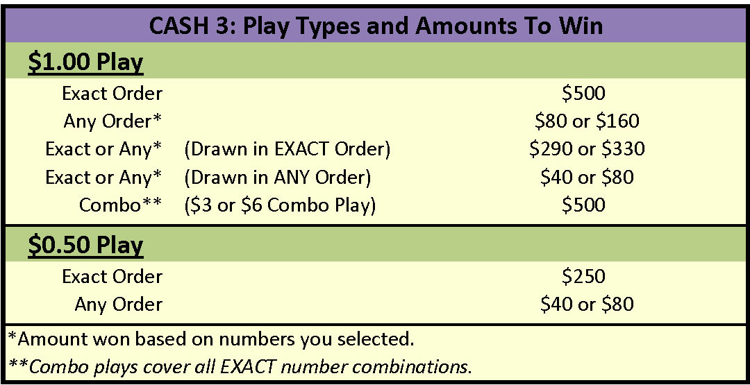 cash3-play-types-to-win