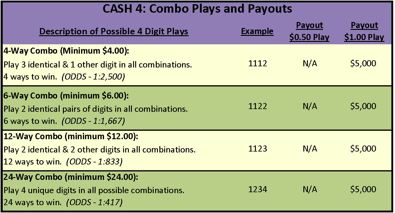 cash4-combo-plays-payouts
