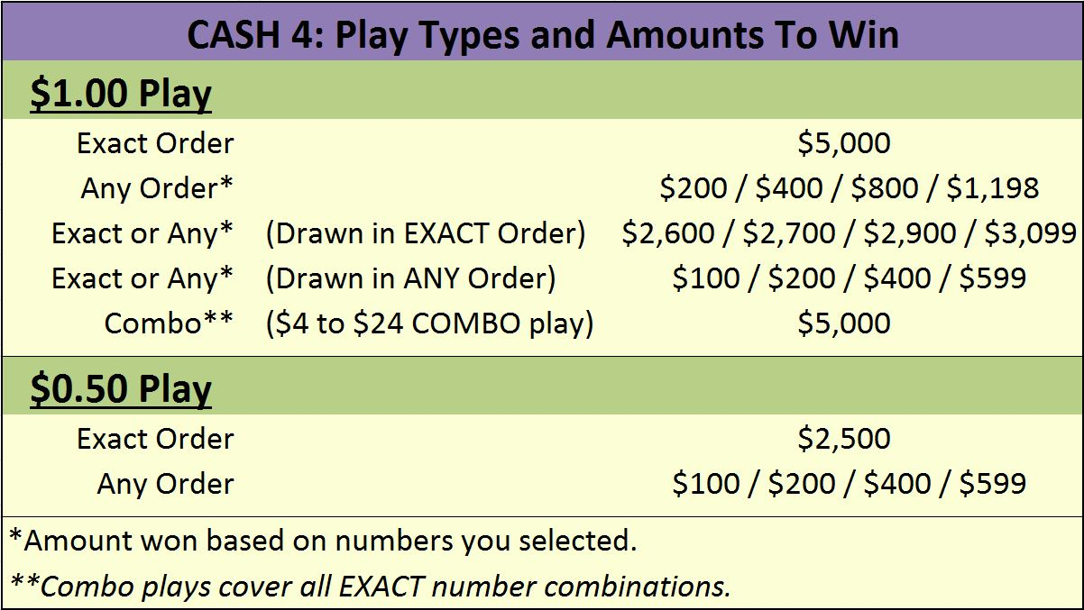 cash4-play-types-to-win