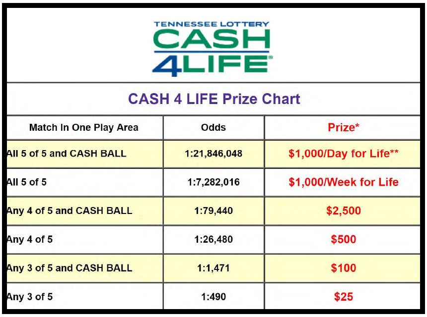 main-cash4life-prize-chart
